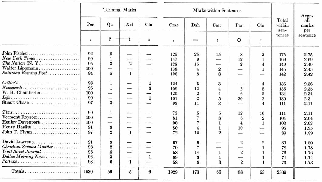 DIAGRAM       Table A  Frequencies of Structural Marks